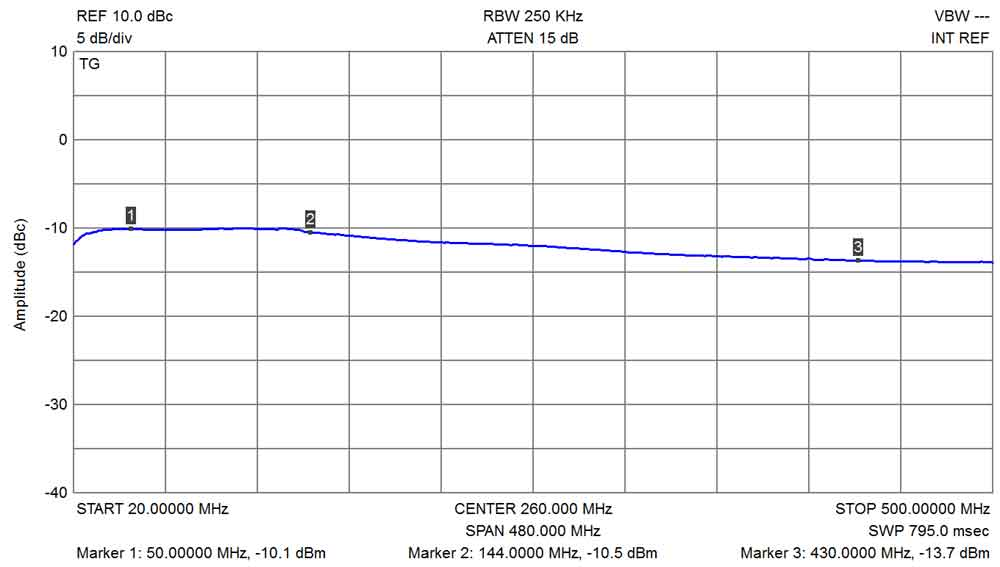 EME166 Minimum RX Gain 20 to 500MHz